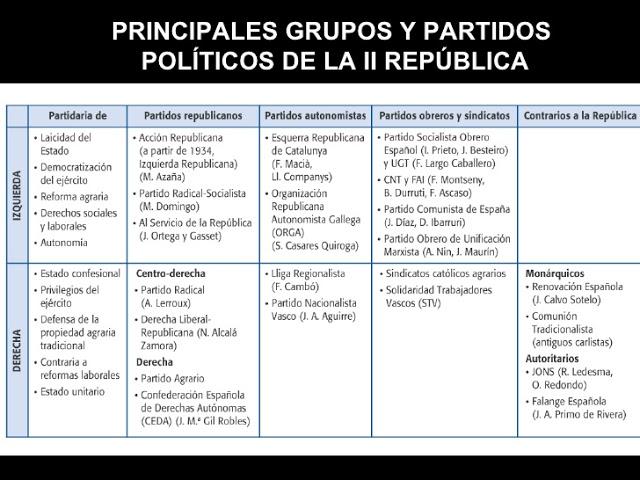 Resultado de imagen de partidos politicos ii republica